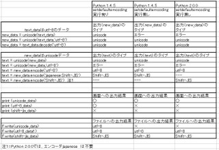 Python_test01
